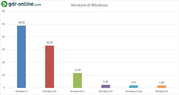 Statistiche Tecniche 2016 - Versione di Windows