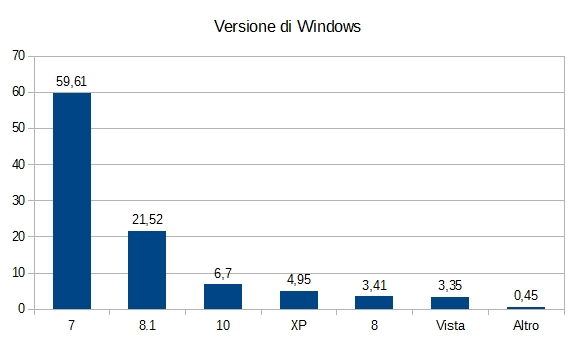 Statistiche Tecniche 2015 - Versione di Windows