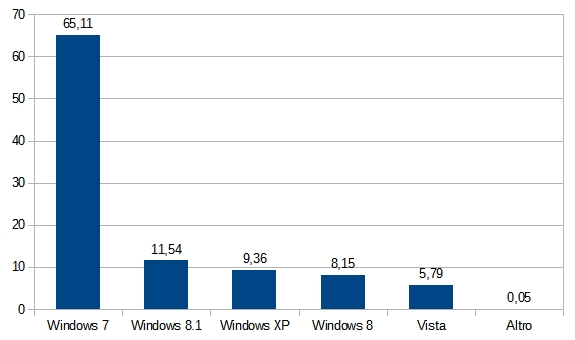Statistiche Tecniche 2014 - Versione di Windows